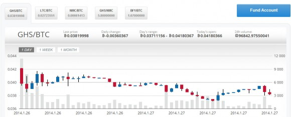 cexio-new-price-drop-per-ghs
