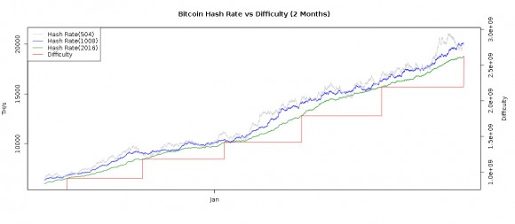 new-bitcoino-dfficulty-increase-chart