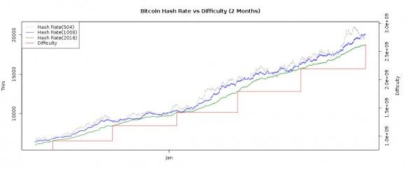 new-bitcoino-dfficulty-increase-chart