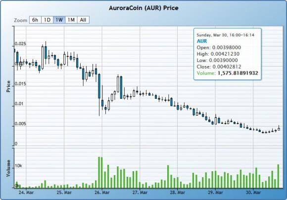 auroracoin-market-price-weekly