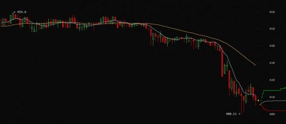 bitcoinwisdom-btc-e-bitcoin-price-chart-new