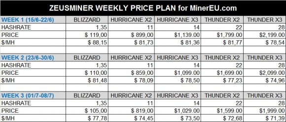 zeusminer-weekly-prices-minereu