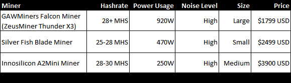 30-mhs-scrypt-asic-miner-comparison-table