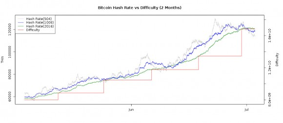 bitcoin-current-network-difficulty