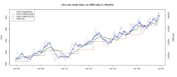 litecoin-difficulty-graph