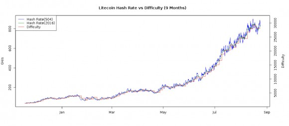 litecoin-hashrate-vs-difficulty-chart