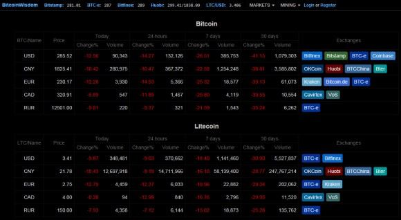 current-crypto-prices