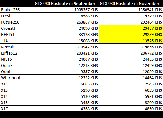 gtx-980-hashrate-improvement-table