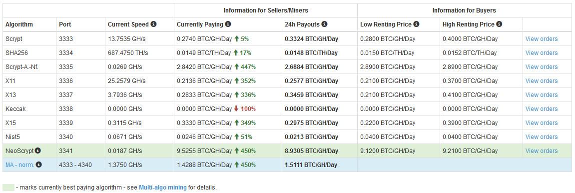 Bitcointalk gpu mining : Gla mercedes le bon coin 760