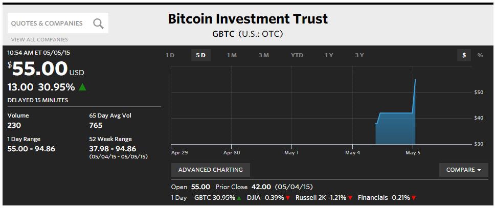 Bitcoin Investment Trust's GBTC Shares Already Trading | Bitcoin Myths Exposed