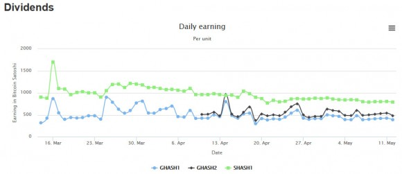 gigahash-current-daily-profit