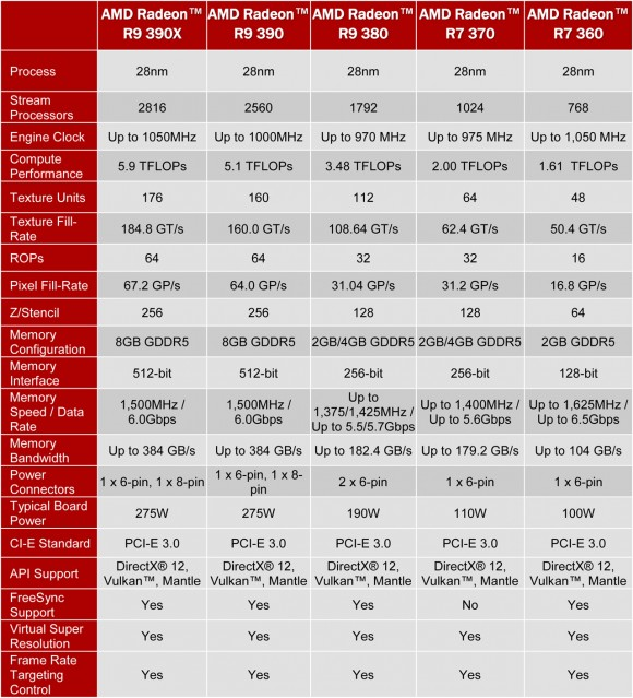 amd-radeon-300-series-specifications