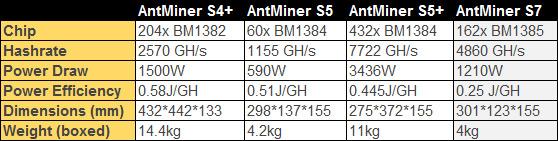 antminer-comparison-chart