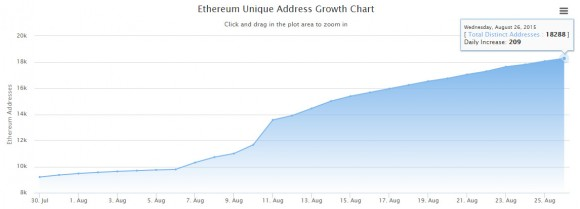 ethereum-unique-addresses-chart