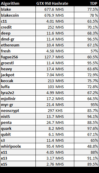 gtx-950-hashrate-tdp-table