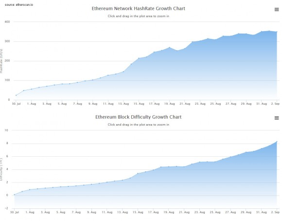 ethereum-hashrate-vs-difficulty