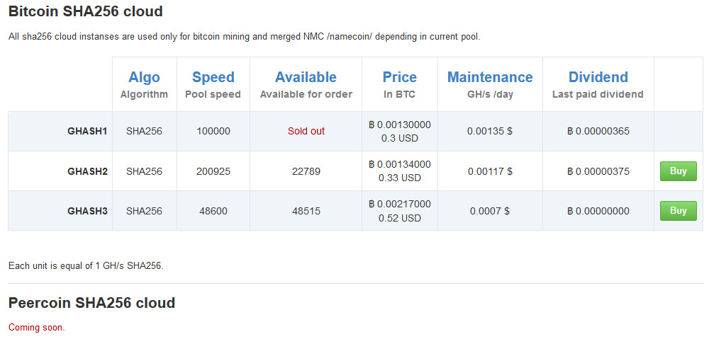 cheapest litecoin cloud mining
