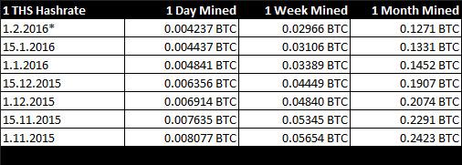 1-ths-bitcoin-mining
