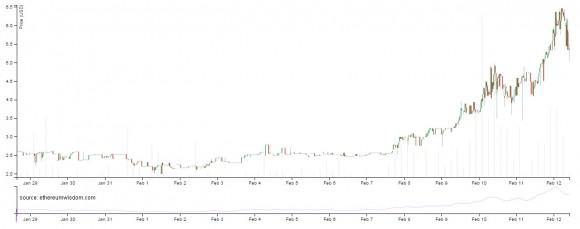 ethereum-price-spiking-chart