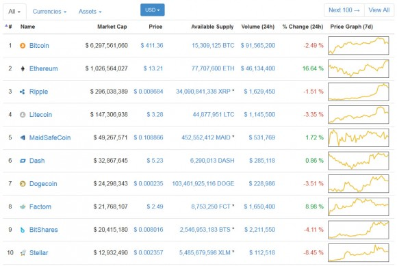 top-10-coinmarketcap