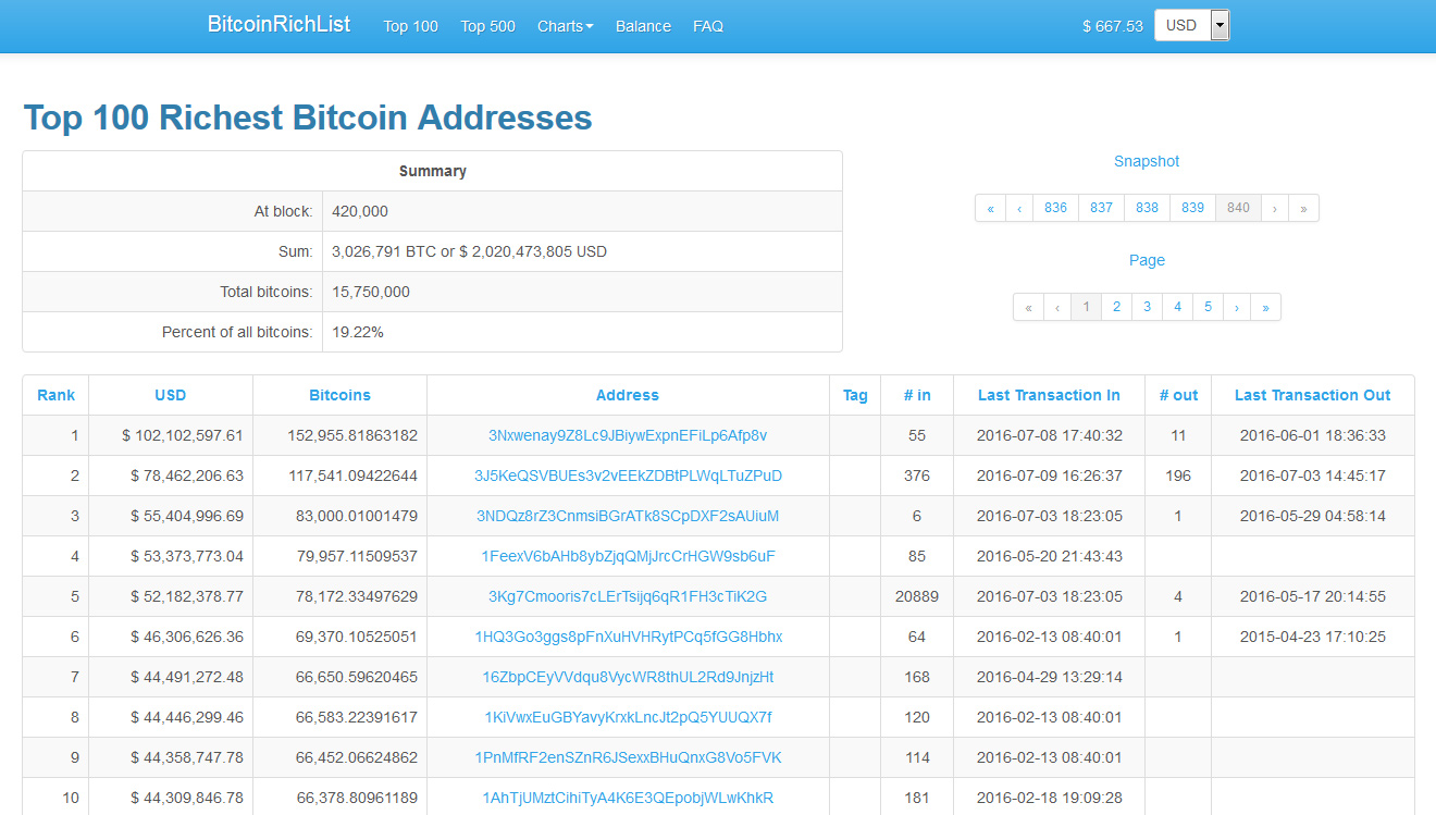 Do You Wonder How Much Actually The Top Bagholders Of Bitcoin Have Here Is A Fun Fact 100 Wallet Addresses Hold Over 3 Million BTC Or With Other