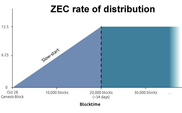 zcash-block-reward