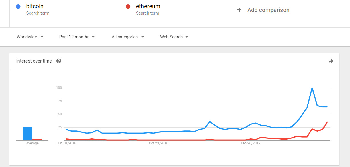 Here is an interesting comparison between BTC and ETH for the last 12  months using Google Trends, the interest in Ethereum is still on the rise  as you can ...