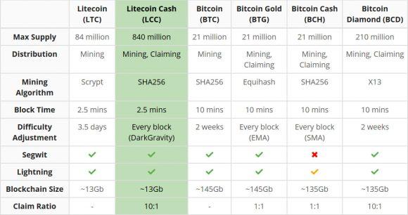 Litecoin Cash - LCC