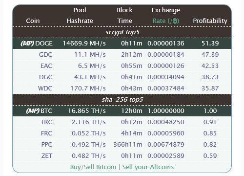 doge-crypto-mining-profitability