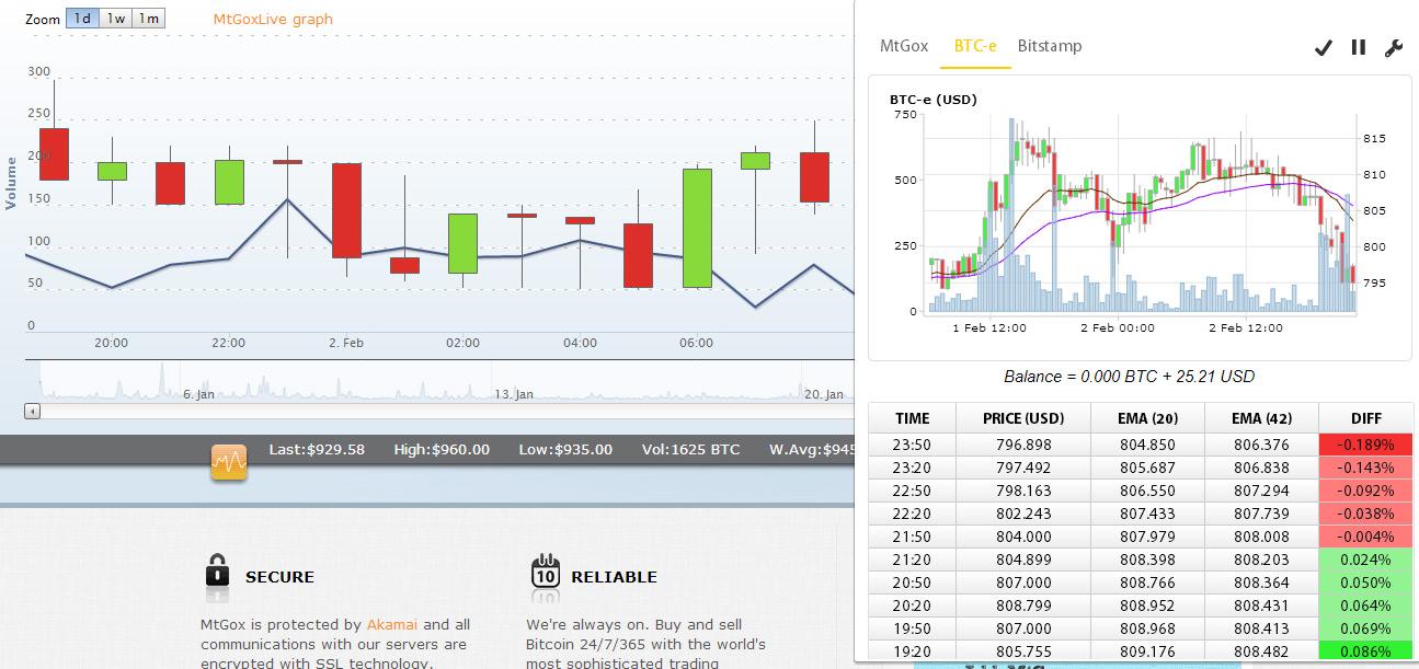 automated cryptocurrency trading bot mtgo
