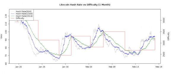litecoin-hashrate-new-difficulty-change