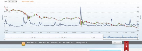 mtgox-exchange-rate-going-down