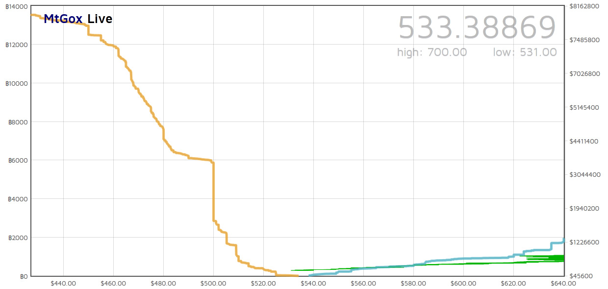 Mtgox Exchange Rate Graph