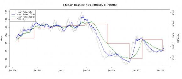 new-litecoin-difficulty-drop