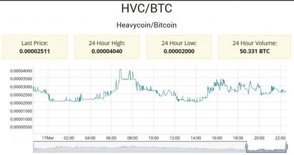 heavycoin-hvc-price-chart