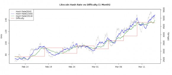 litecoin-hashrate-difficulty-latest-chart