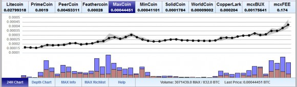 maxcoin-current-exchange-rate