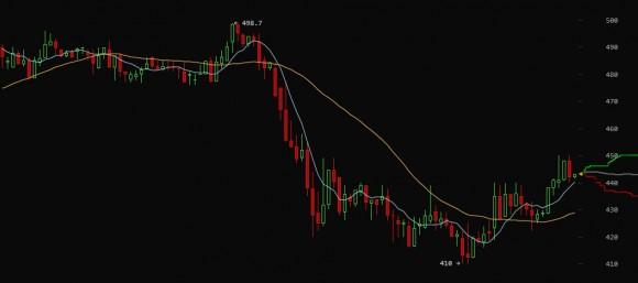 bitcoinwisdom-btc-e-bitcoin-price-chart
