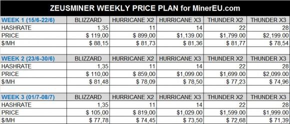 zeusminer-weekly-prices-minereu