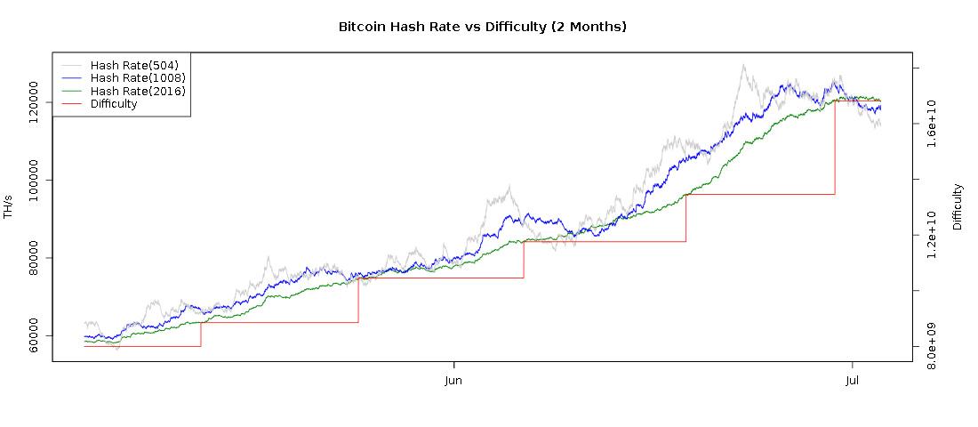 Bitcoin Cloud Mining Services Current Price Comparison