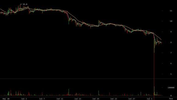 litecoin-price-graph
