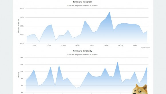 doge-network-hashrate-difficulty