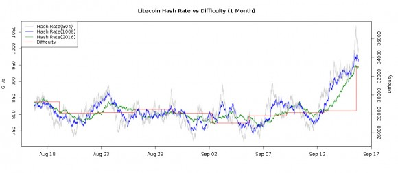 litecoin-current-difficulty-hashrate