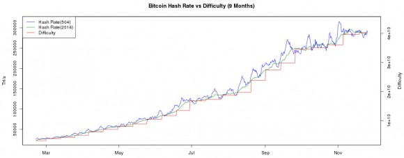 btc-hashrate-difficulty