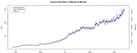 ltc-hashrate-difficulty