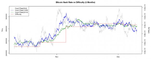 current-bitcoin-hashrate-difficulty-chart