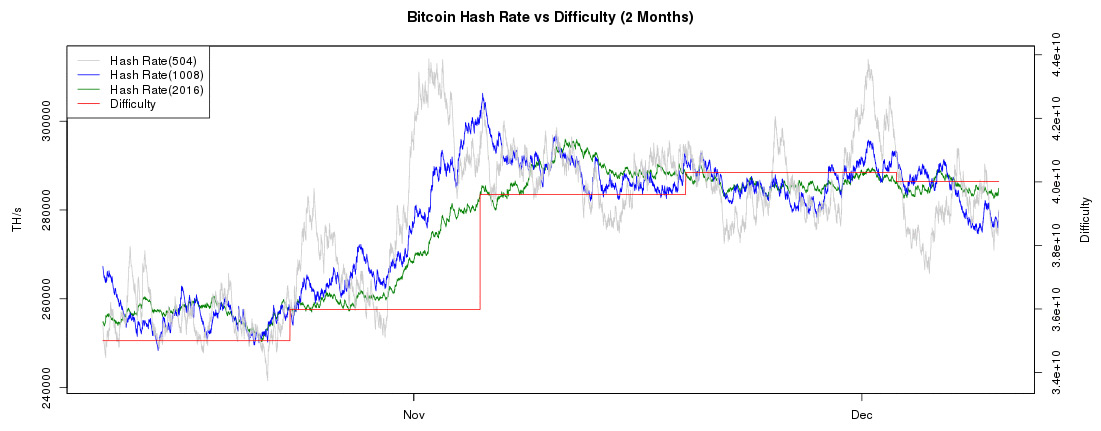 Current Bitcoin Hashrate Difficulty Chart