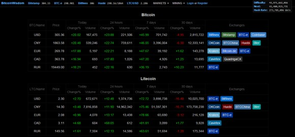 btc-ltc-bitcoinwisdom-prices