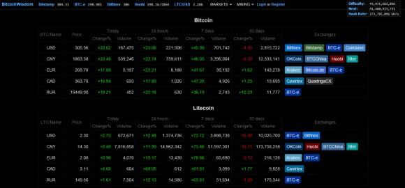 btc-ltc-bitcoinwisdom-prices