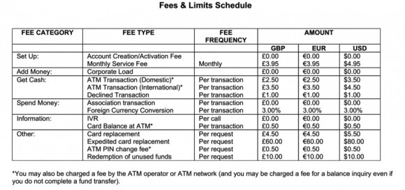 xapo-debit-card-fees
